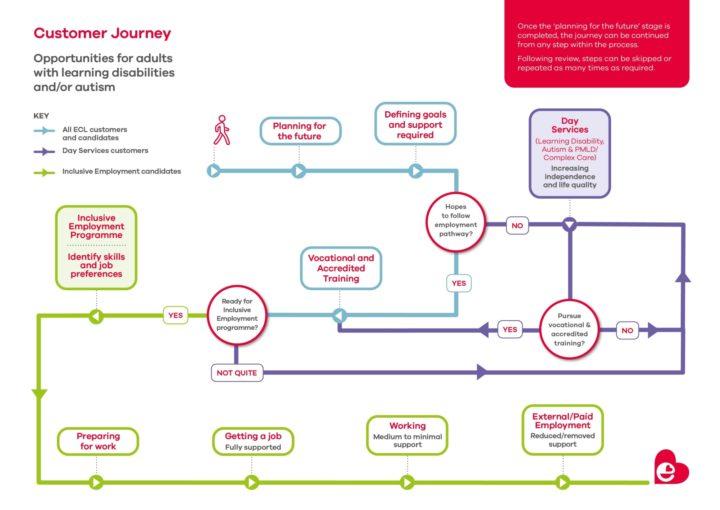 Customer journey map.