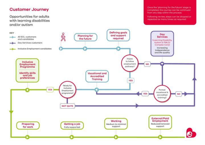 a graphic that describes the pathway options for people with learning disabilities and autismat ECL